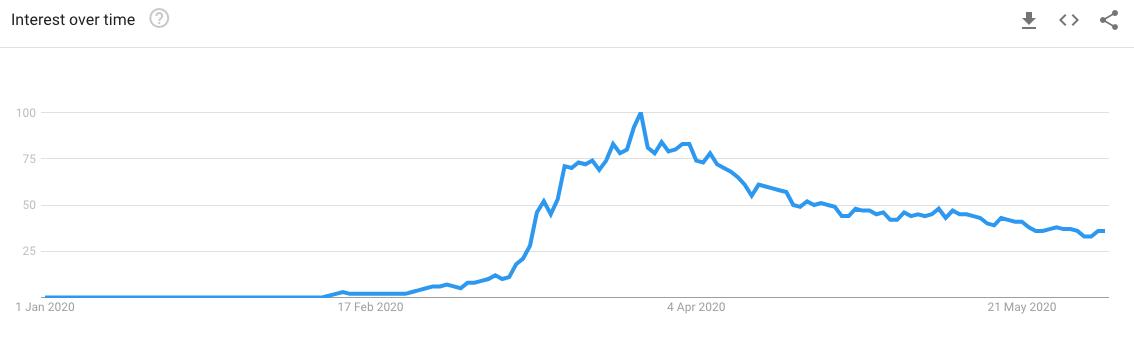 covid-19-search trend